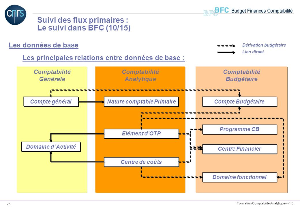 Formation Comptabilité Analytique– v1.0 26 Les données de base Les principales relations entre données de base ; Suivi des flux primaires : Le suivi d