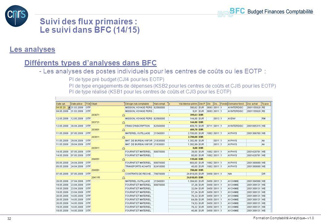 Formation Comptabilité Analytique– v1.0 32 Les analyses Différents types danalyses dans BFC - Les analyses des postes individuels pour les centres de