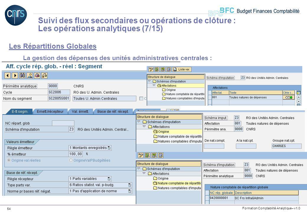 Formation Comptabilité Analytique– v1.0 54 Les Répartitions Globales La gestion des dépenses des unités administratives centrales : Suivi des flux sec