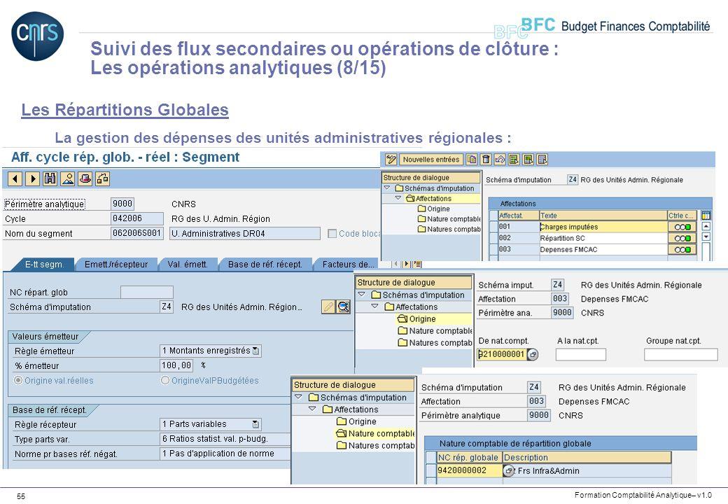 Formation Comptabilité Analytique– v1.0 55 Les Répartitions Globales La gestion des dépenses des unités administratives régionales : Suivi des flux se