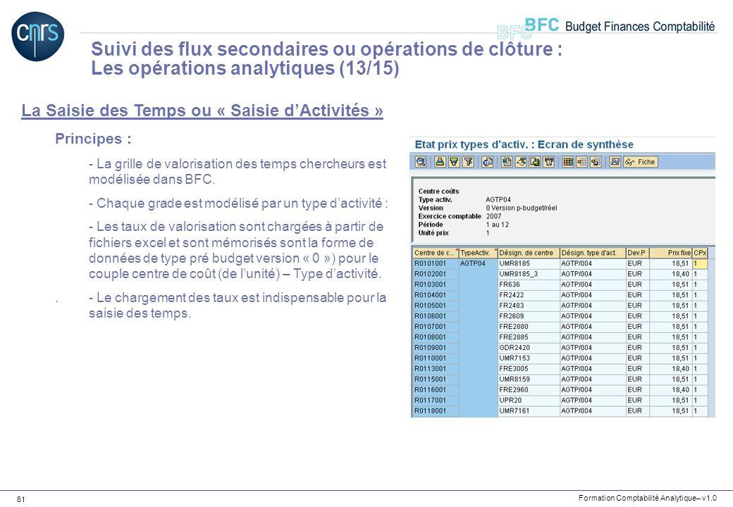 Formation Comptabilité Analytique– v1.0 61 La Saisie des Temps ou « Saisie dActivités » Principes : - La grille de valorisation des temps chercheurs e