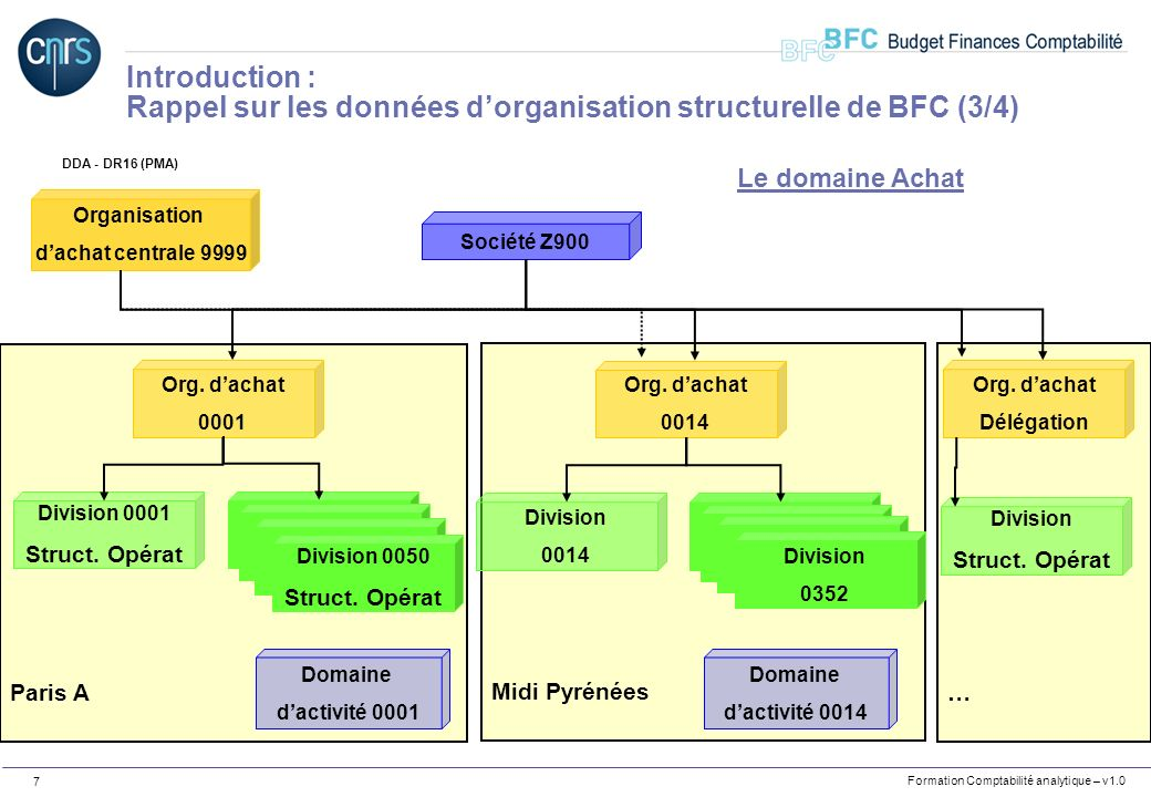 Formation Comptabilité analytique – v1.0 7 … Midi Pyrénées Paris A Société Z900 Org. dachat 0001 Division 0001 Struct. Opérat Division Labo Division L