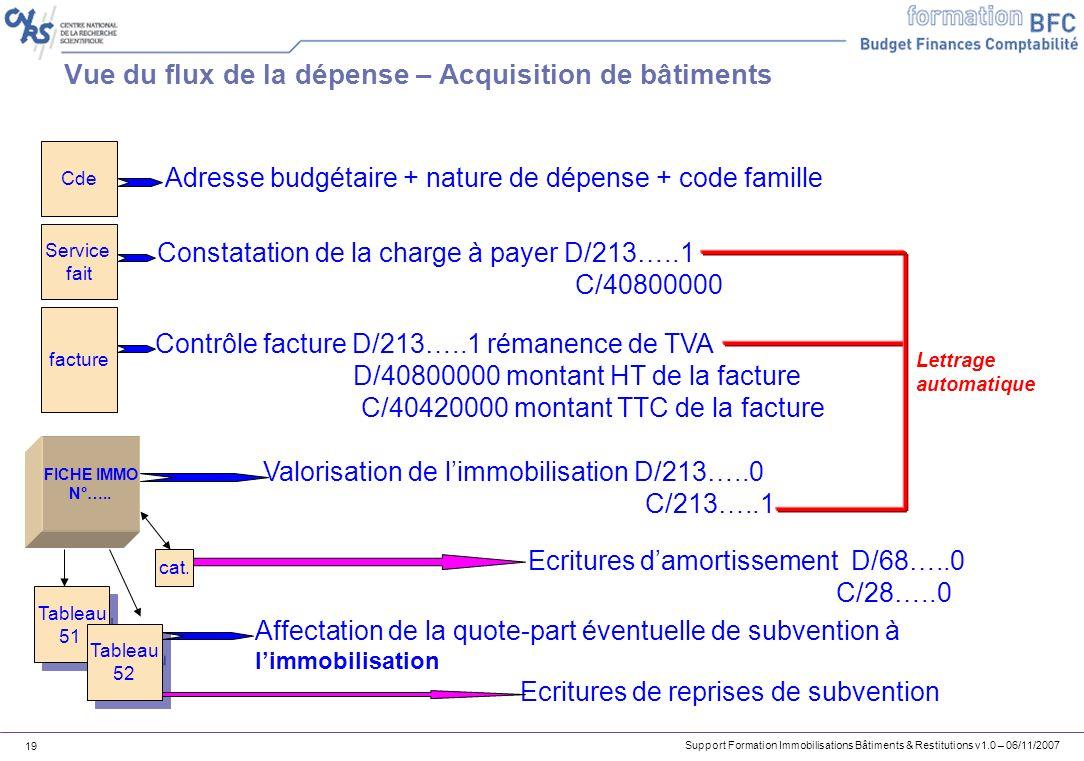 Support Formation Immobilisations Bâtiments & Restitutions v1.0 – 06/11/2007 19 Vue du flux de la dépense – Acquisition de bâtiments Cde Service fait