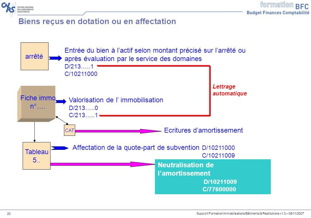 Support Formation Immobilisations Bâtiments & Restitutions v1.0 – 06/11/2007 20 Biens reçus en dotation ou en affectation arrêté Entrée du bien à lact