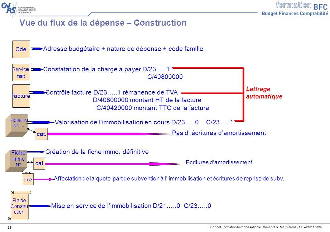 Support Formation Immobilisations Bâtiments & Restitutions v1.0 – 06/11/2007 21 Vue du flux de la dépense – Construction Cde Servic e fait facture Adr