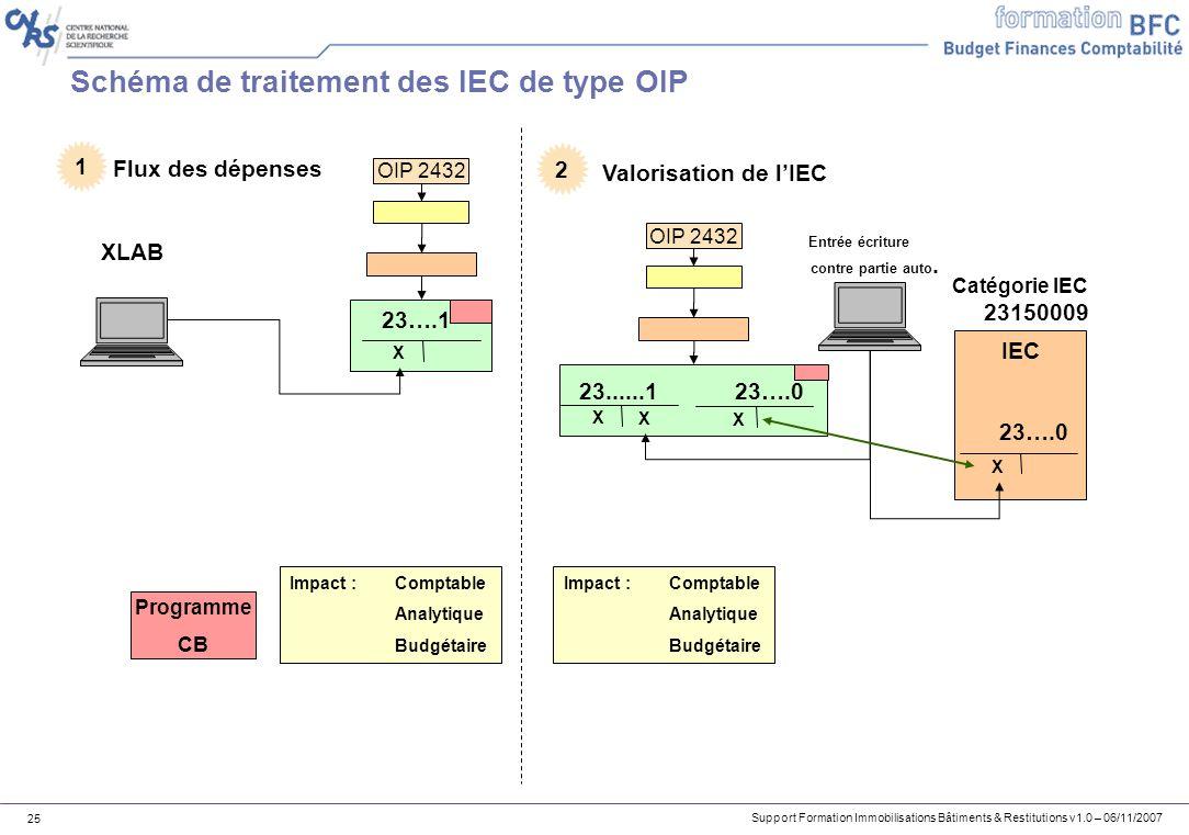 Support Formation Immobilisations Bâtiments & Restitutions v1.0 – 06/11/2007 25 Schéma de traitement des IEC de type OIP OIP 2432 XLAB 23….1 X IEC OIP