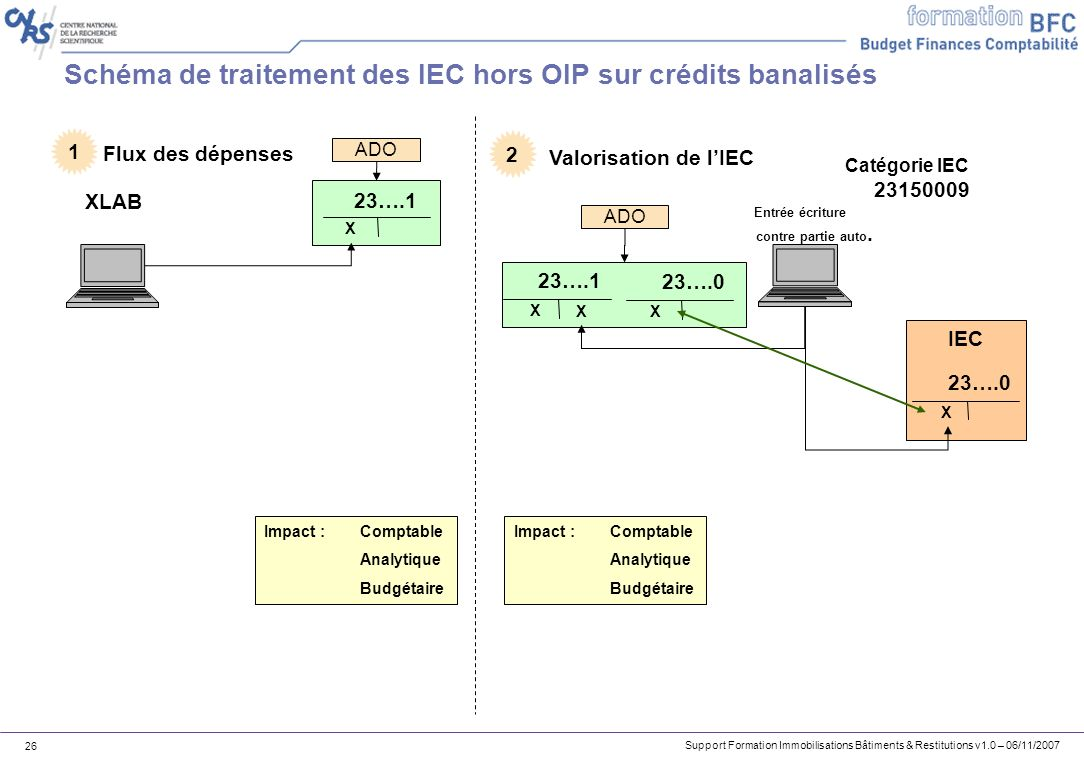 Support Formation Immobilisations Bâtiments & Restitutions v1.0 – 06/11/2007 26 Schéma de traitement des IEC hors OIP sur crédits banalisés ADO XLAB 2