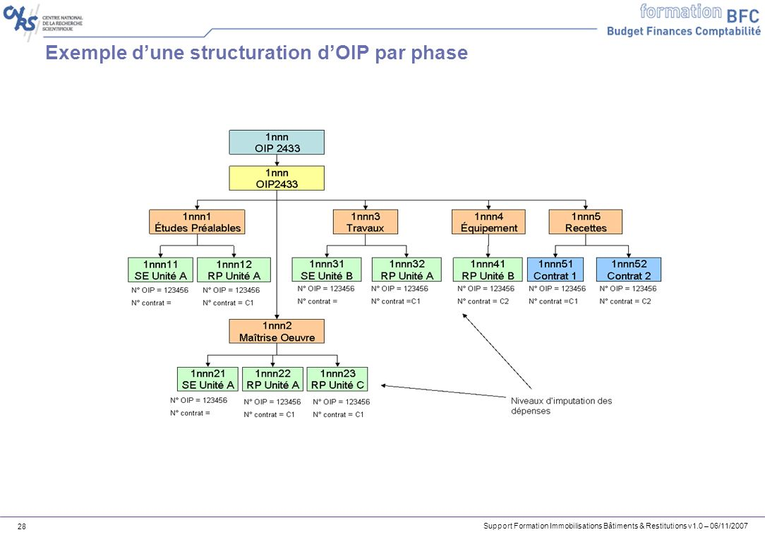 Support Formation Immobilisations Bâtiments & Restitutions v1.0 – 06/11/2007 28 Exemple dune structuration dOIP par phase