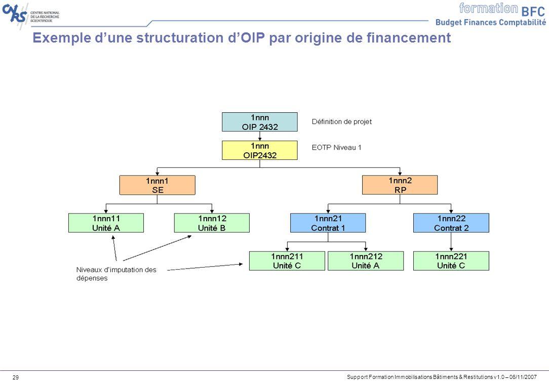 Support Formation Immobilisations Bâtiments & Restitutions v1.0 – 06/11/2007 29 Exemple dune structuration dOIP par origine de financement