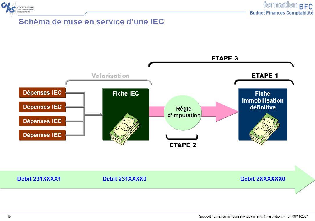 Support Formation Immobilisations Bâtiments & Restitutions v1.0 – 06/11/2007 40 Schéma de mise en service dune IEC Dépenses IEC Fiche IECFiche immobil