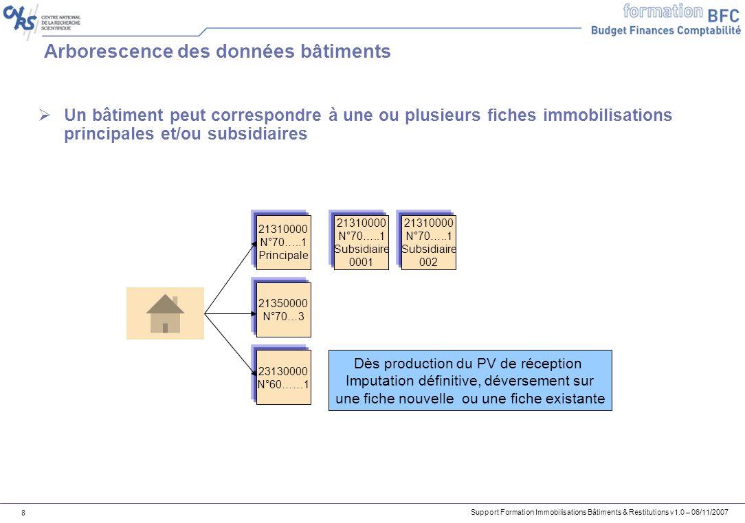 Support Formation Immobilisations Bâtiments & Restitutions v1.0 – 06/11/2007 8 Arborescence des données bâtiments Un bâtiment peut correspondre à une