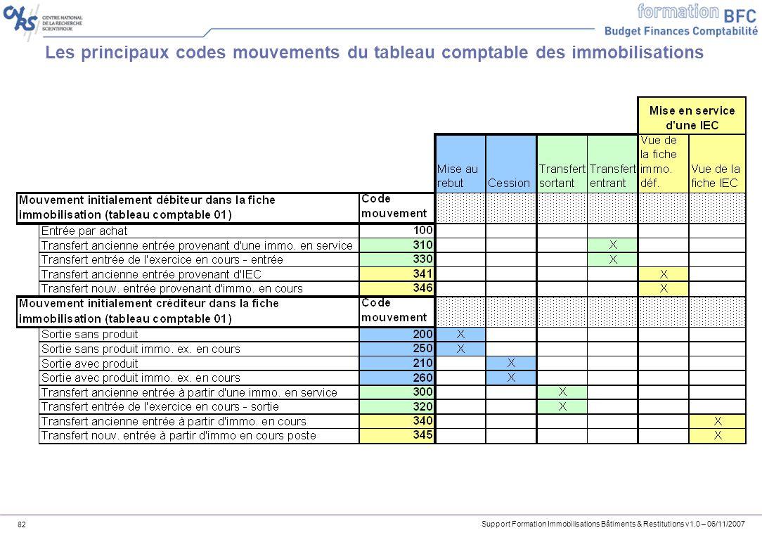 Support Formation Immobilisations Bâtiments & Restitutions v1.0 – 06/11/2007 82 Les principaux codes mouvements du tableau comptable des immobilisatio
