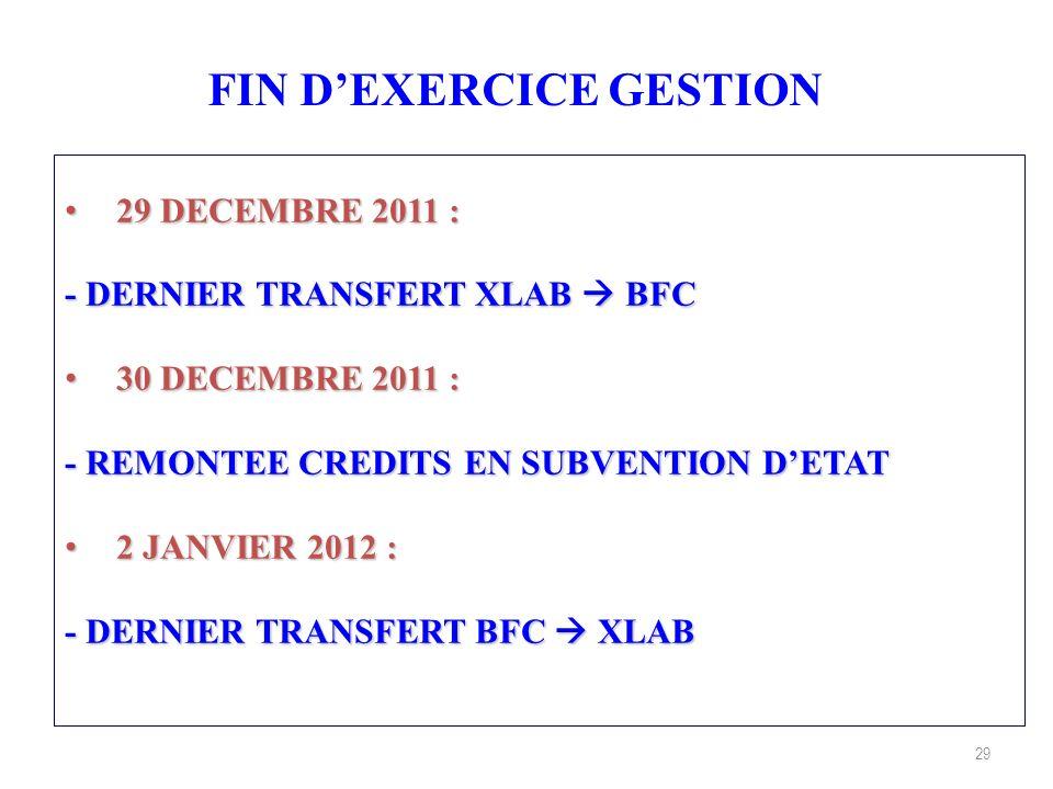 29 FIN DEXERCICE GESTION 29 DECEMBRE 2011 : 29 DECEMBRE 2011 : - DERNIER TRANSFERT XLAB BFC 30 DECEMBRE 2011 : 30 DECEMBRE 2011 : - REMONTEE CREDITS E