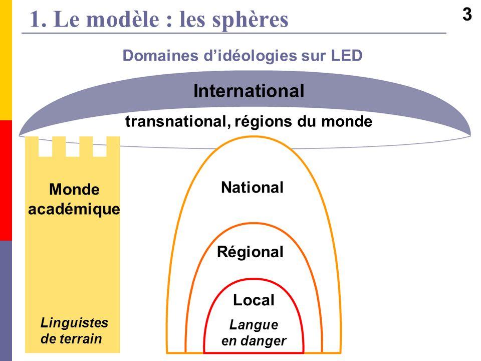 1. Le modèle : les sphères Domaines didéologies sur LED Monde académique Linguistes de terrain International transnational, régions du monde Local Lan
