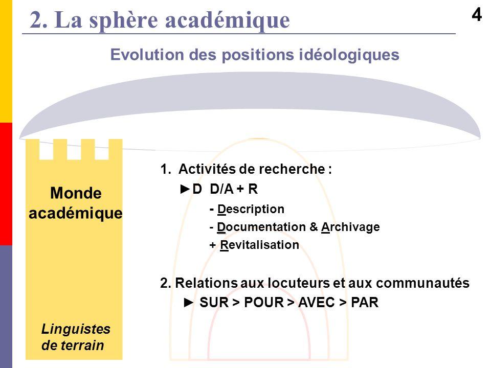 2. La sphère académique Evolution des positions idéologiques 1.Activités de recherche : D D/A + R - Description D - Documentation & Archivage + Revita