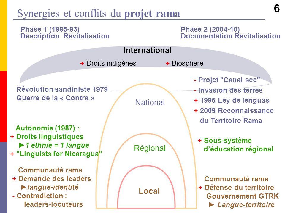 Synergies et conflits du projet rama Phase 1 (1985-93) Phase 2 (2004-10) Description Revitalisation Documentation Revitalisation - Projet