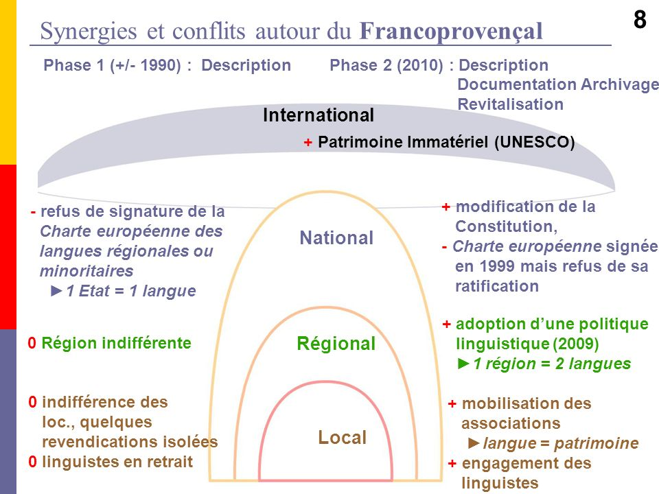 Synergies et conflits autour du Francoprovençal Phase 1 (+/- 1990) : Description Phase 2 (2010) : Description Documentation Archivage Revitalisation +
