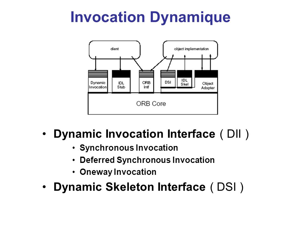 Invocation Dynamique Dynamic Invocation Interface ( DII ) Synchronous Invocation Deferred Synchronous Invocation Oneway Invocation Dynamic Skeleton In