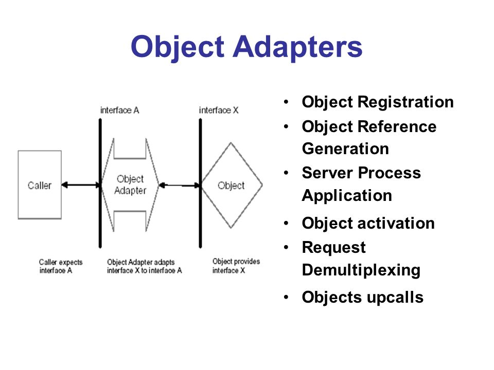 Object Adapters Object Registration Object Reference Generation Server Process Application Object activation Request Demultiplexing Objects upcalls