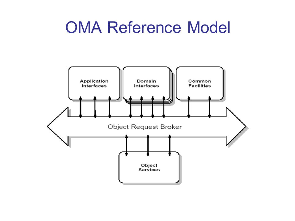 OMA Reference Model