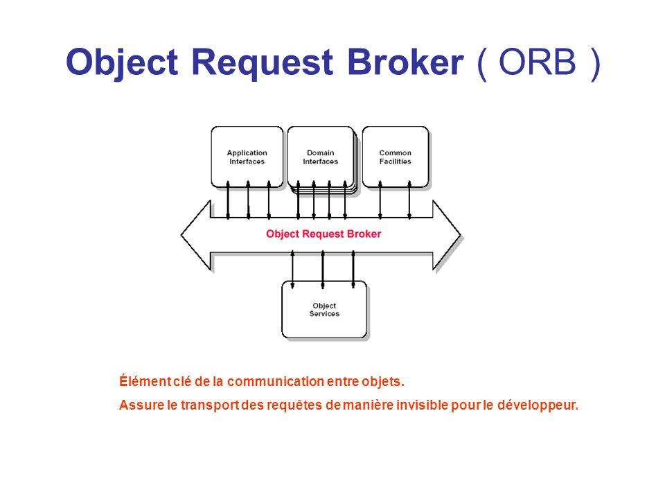 Object Services Services de base de CORBA via des interfaces multi-domaines.