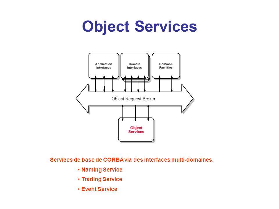 Common Facilities Interfaces de services de base.