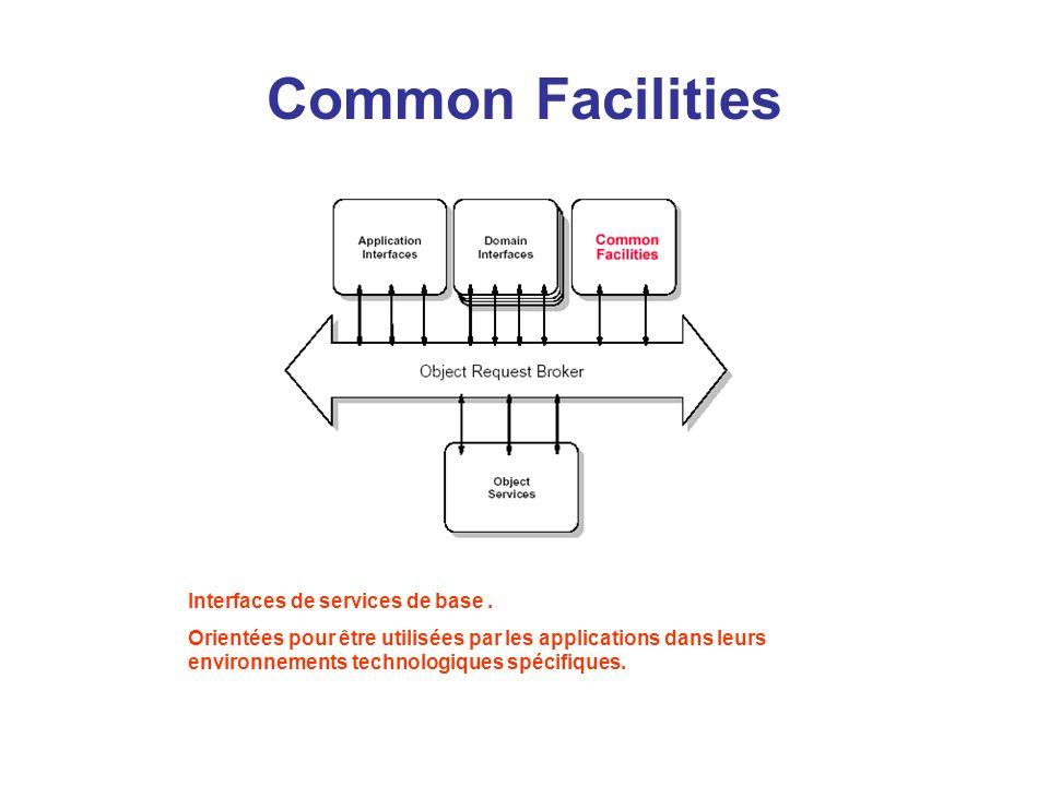 Domain Interfaces Interfaces de base suivant les domaines dactivités ( banques, hôpitaux,…) Il existe de nombreuses interfaces différentes selon les domaines.