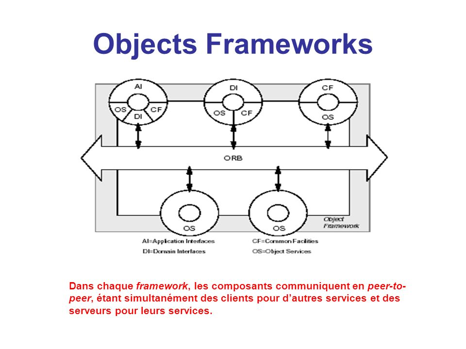 Interface Definition Language (OMG IDL) La standardisation dune interface commune permet aux objets de communiquer.