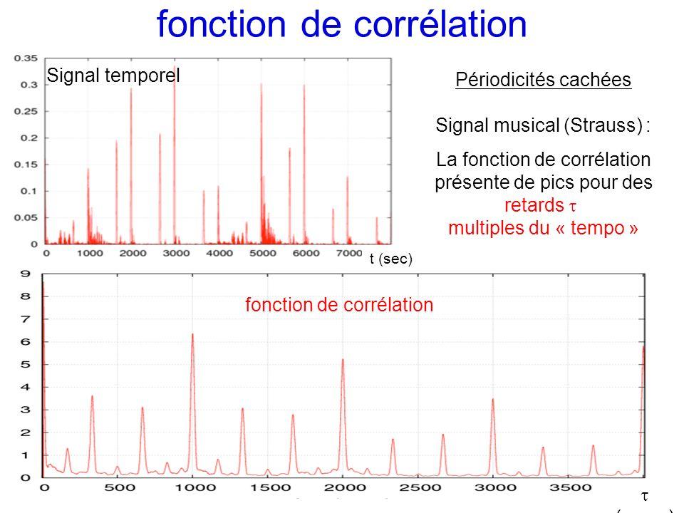 fonction de corrélation Signal temporel Périodicités cachées Signal musical (Strauss) : La fonction de corrélation présente de pics pour des retards m