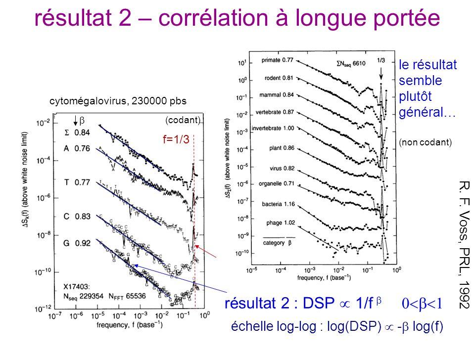 résultat 2 – corrélation à longue portée R. F. Voss, PRL, 1992 (variation de la méthode : construction de 4 sous-séquences 0/1 pour A, T, C, G) résult