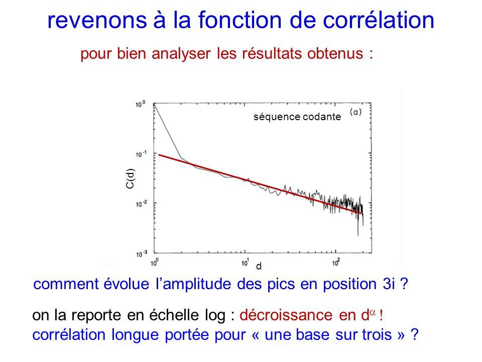 positions n = 3i positions n = 3i+1, 3i+2 d C(d) revenons à la fonction de corrélation pour bien analyser les résultats obtenus : comment évolue lampl