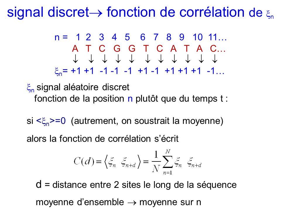 signal discret fonction de corrélation de n n = 1 2 3 4 5 6 7 8 9 10 11… A T C G G T C A T A C… n = +1 +1 -1 -1 -1 +1 -1 +1 +1 +1 -1… n signal aléatoi