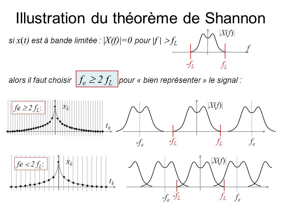 si x(t) est à bande limitée : |X(f)|=0 pour | f | f L alors il faut choisir f e 2 f L pour « bien représenter » le signal : |X(f)| f fLfL -f L tktk xk