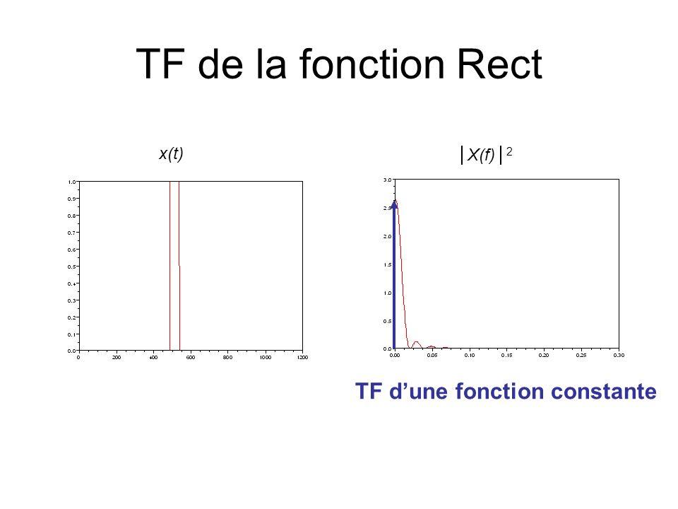 TF de la fonction Rect x(t) X(f) 2 TF dune fonction constante