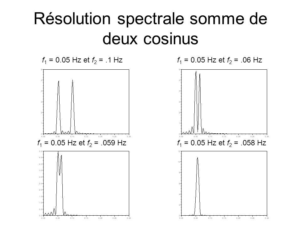 Résolution spectrale somme de deux cosinus f 1 = 0.05 Hz et f 2 =.1 Hzf 1 = 0.05 Hz et f 2 =.06 Hz f 1 = 0.05 Hz et f 2 =.059 Hzf 1 = 0.05 Hz et f 2 =