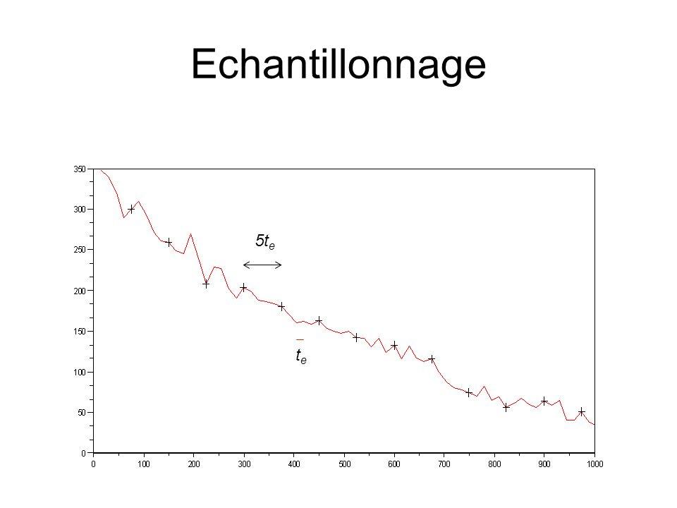 Illustration du théorème de Shannon x(t)x(t) t tktk xkxk  X(f)  f f fefe -f e Spectre périodique de période fe Signal échantillonné