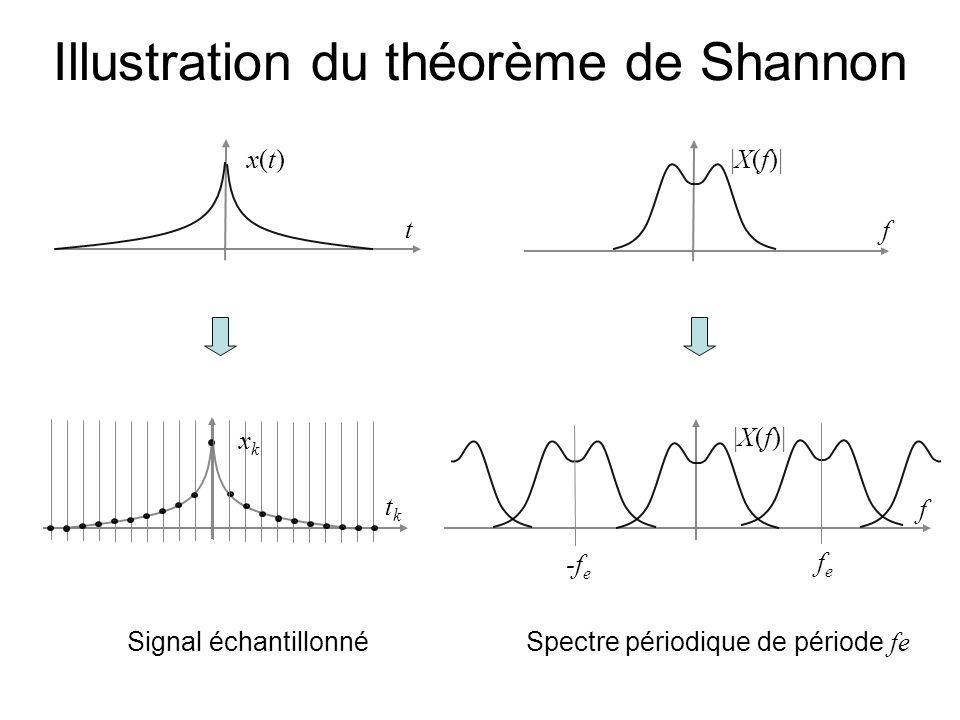 si x(t) est à bande limitée :  X(f) =0 pour   f   f L alors il faut choisir f e 2 f L pour « bien représenter » le signal :  X(f)  f fLfL -f L tktk xkxk  X(f)  fefe -f e fLfL -f L fe 2 f L : tktk xkxk  X(f)  fefe -f e fLfL -f L fe 2 f L : Illustration du théorème de Shannon