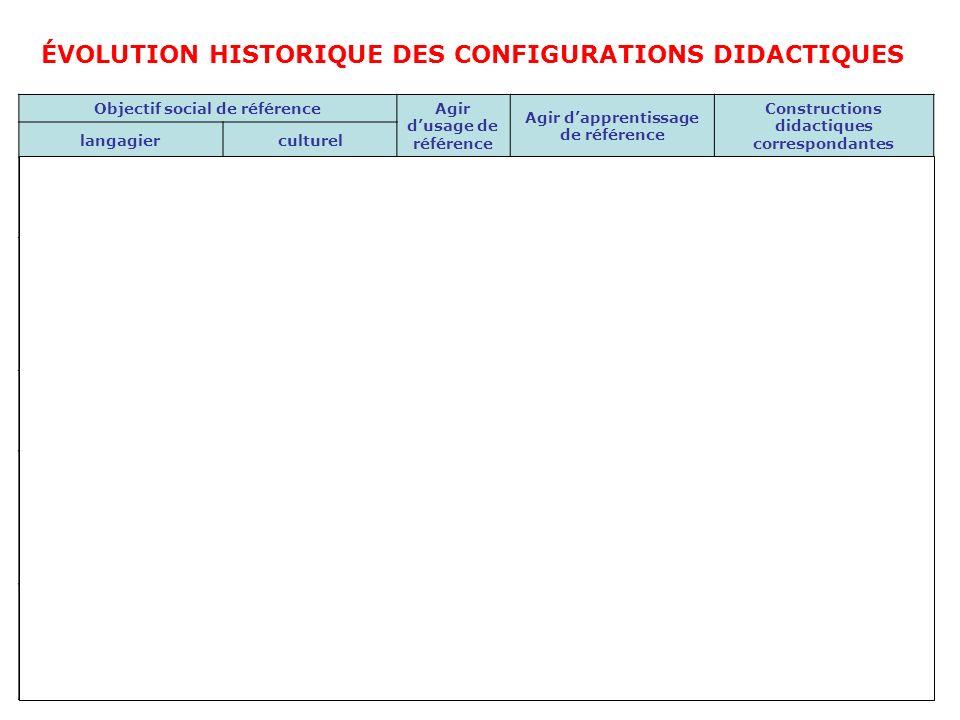 Objectif social de référence Agir dusage de référence Agir dapprentissage de référence Constructions didactiques correspondantes langagierculturel 1.