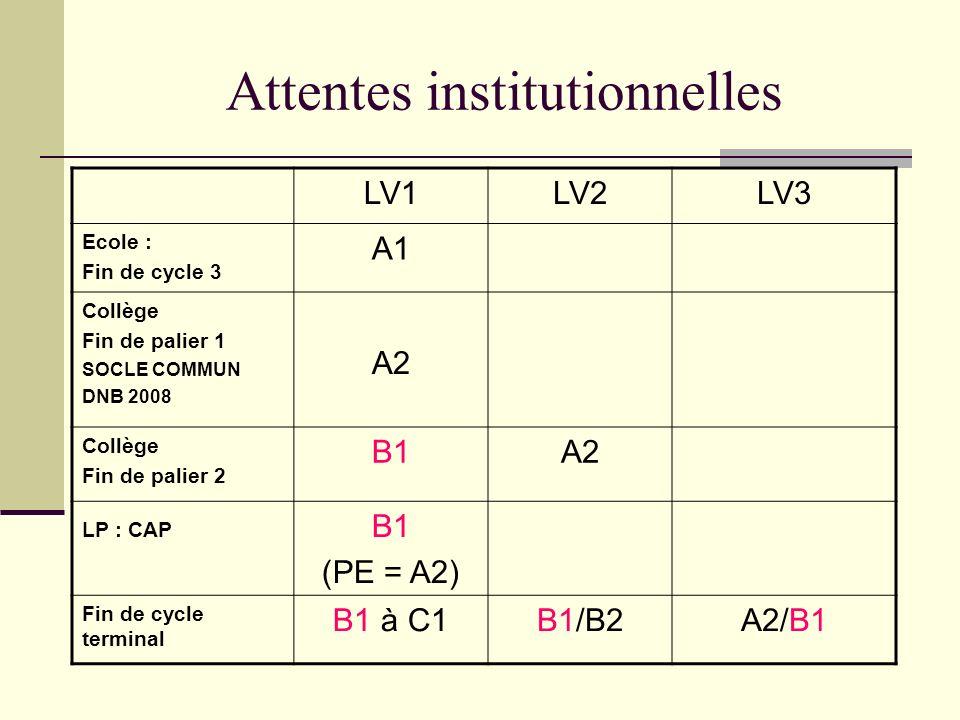 Attentes institutionnelles LV1LV2LV3 Ecole : Fin de cycle 3 A1 Collège Fin de palier 1 SOCLE COMMUN DNB 2008 A2 Collège Fin de palier 2 B1A2 LP : CAP