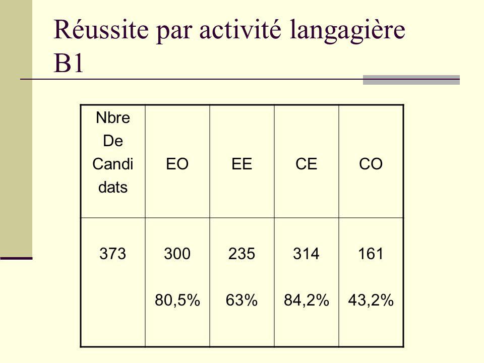 Réussite par activité langagière B1 Nbre De Candi dats EOEECECO 373300 80,5% 235 63% 314 84,2% 161 43,2%