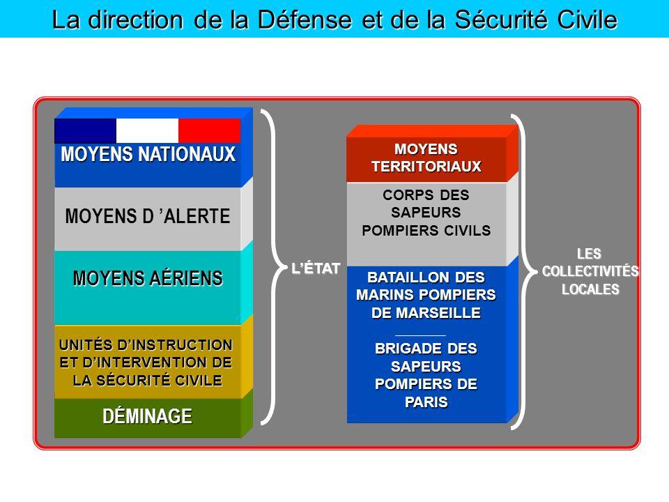 La direction de la Défense et de la Sécurité Civile LÉTAT LES COLLECTIVITÉS COLLECTIVITÉS LOCALES LOCALES DÉMINAGE BATAILLON DES MARINS POMPIERS DE MA