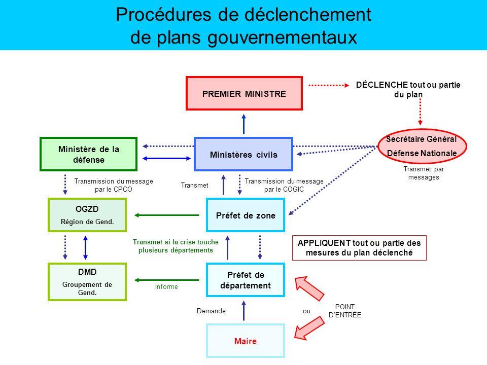 Transmission du message par le CPCO Ministères civils Ministère de la défense Préfet de zone Préfet de département OGZD Région de Gend. DMD Groupement