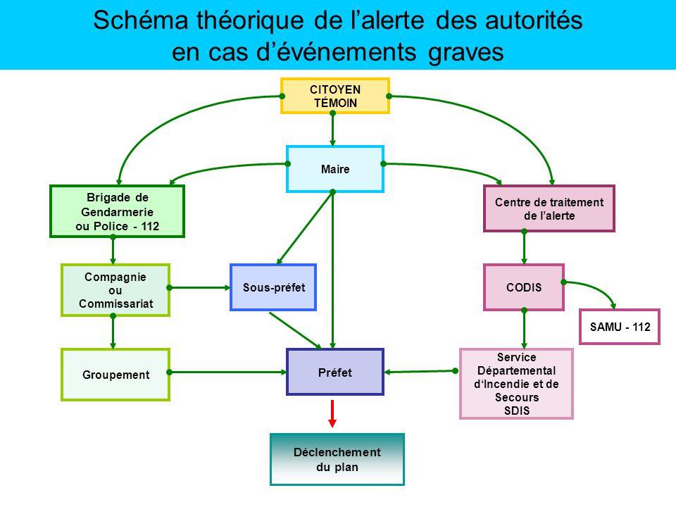 Schéma théorique de lalerte des autorités en cas dévénements graves Sous-préfet Maire Brigade de Gendarmerie ou Police - 112 Compagnie ou Commissariat