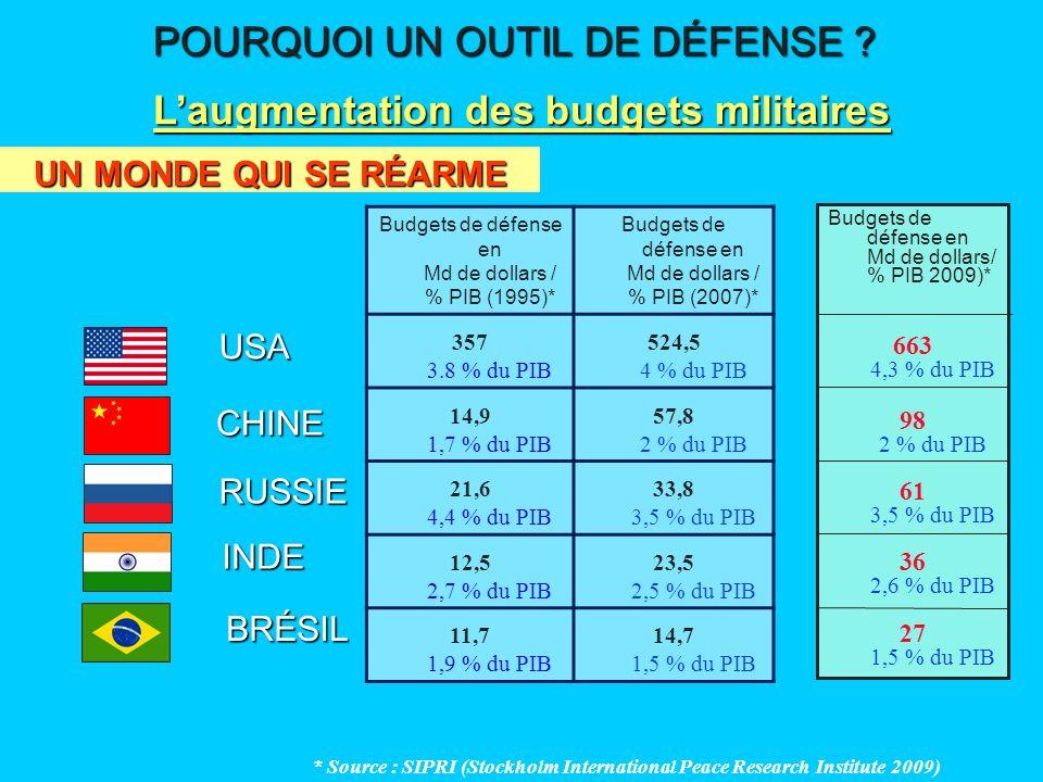 UN MONDE QUI SE RÉARME POURQUOI UN OUTIL DE DÉFENSE ? Laugmentation des budgets militaires Budgets de défense en Md de dollars / % PIB (1995)* Budgets