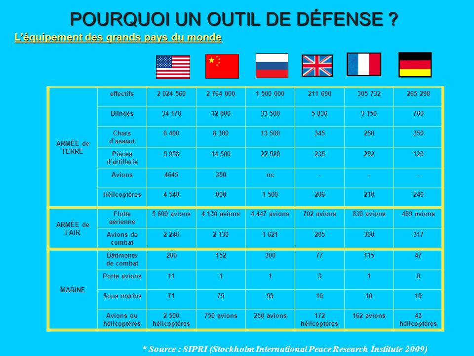 POURQUOI UN OUTIL DE DÉFENSE ? Léquipement des grands pays du monde * Source : SIPRI (Stockholm International Peace Research Institute 2009) ARMÉE de