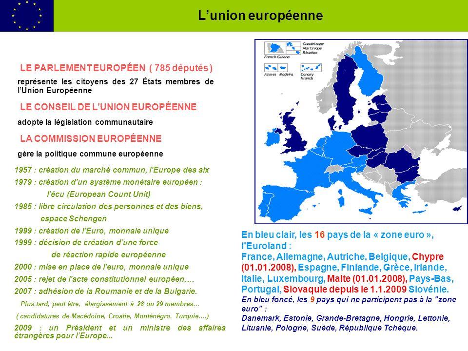 LE PARLEMENT EUROPÉEN ( 785 députés ) représente les citoyens des 27 États membres de lUnion Européenne LE CONSEIL DE LUNION EUROPÉENNE adopte la législation communautaire LA COMMISSION EUROPÉENNE gère la politique commune européenne 1957 : création du marché commun, lEurope des six 1979 : création dun système monétaire européen : lécu (European Count Unit) 1985 : libre circulation des personnes et des biens, espace Schengen 1999 : création de lEuro, monnaie unique 1999 : décision de création dune force de réaction rapide européenne 2000 : mise en place de leuro, monnaie unique 2005 : rejet de lacte constitutionnel européen….