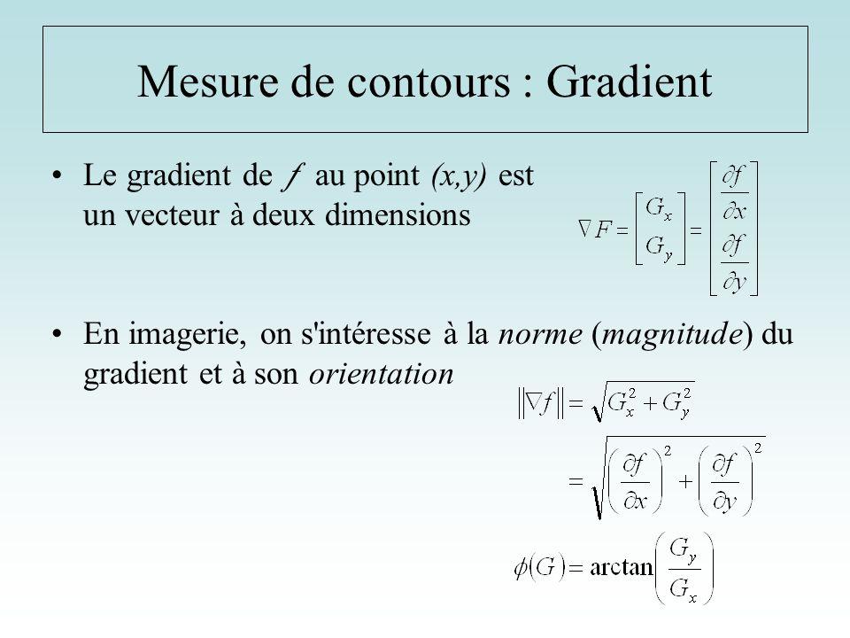 Principe du gradient : détecter les zones de forte variation du niveau de gris Mesure de contours : Gradient 0 01 01 0 Opérateurs de RobertsRxRx RyRy 01 01 01 Opérateurs de PréwittPxPx PyPy 000 111 01 -202 01 Opérateurs de SobelSxSx SySy -2 000 121