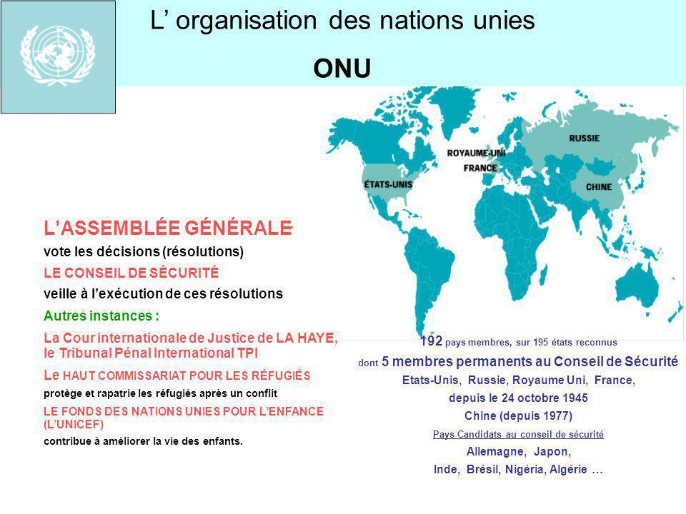 ORGANES DE LONU PNUD HCR UNICEF PNUE INSTITUTIONS COLLABORANT AVEC LONU FAO UNESCO OMS OMC CONSEIL DE SÉCURITÉ 5 membres permanents avec droit de véto 10 membres non permanents élus pour 2 ans Décide et émet une RÉSOLUTION ASSEMBLÉE GÉNÉRALE 192 pays membres 1 pays = 1 voix SECRÉTAIRE GÉNÉRAL M Ban Ki-Moon EXÉCUTE les résolutions COUR INTERNATIONALE DE JUSTICE COUR PÉNALE INTERNATIONALE CONSEIL ÉCONOMIQUE ET SOCIAL ENVOIE des CASQUES BLEUS fournis par des états membres Le fonctionnement de lONU