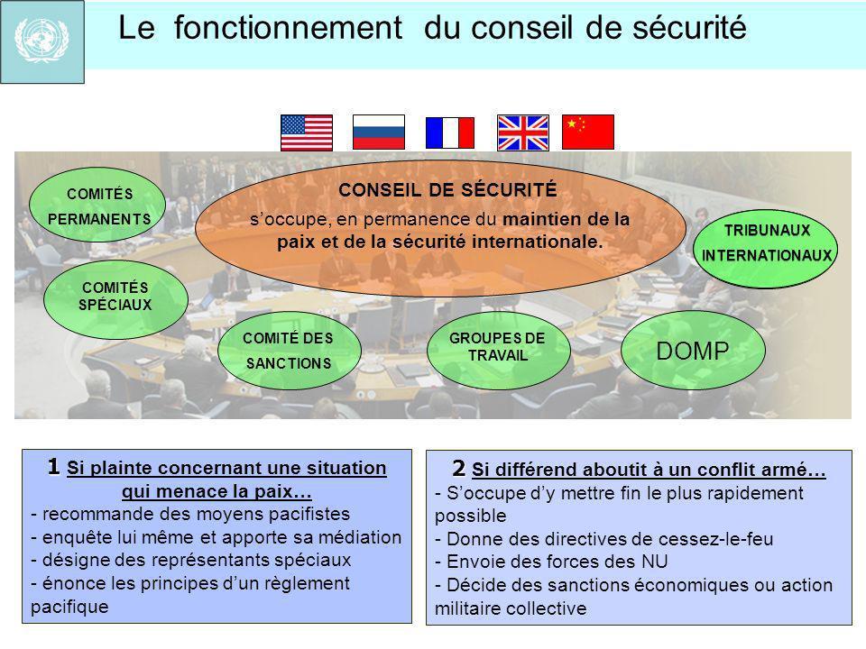 Le fonctionnement du conseil de sécurité CONSEIL DE SÉCURITÉ COMITÉS PERMANENTS COMITÉS SPÉCIAUX COMITÉ DES SANCTIONS TRIBUNAUX INTERNATIONAUX 1 1 Si
