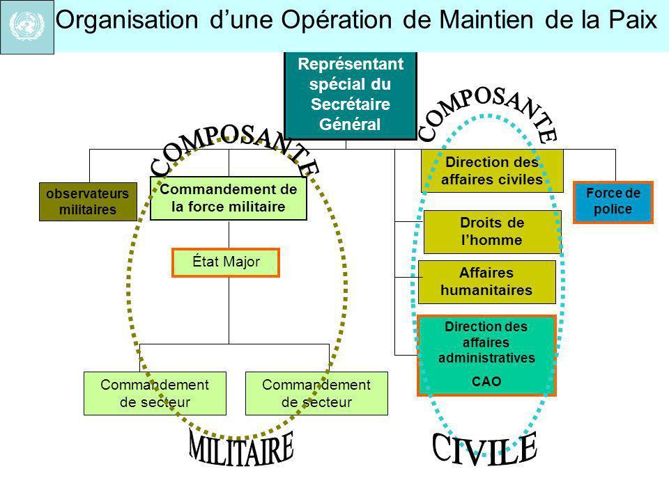 Droits de lhomme Affaires humanitaires Direction des affaires civiles Commandement de la force militaire Direction des affaires administratives CAO Ét